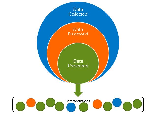 A graphic showing how data moves from collection to processing and presentation.