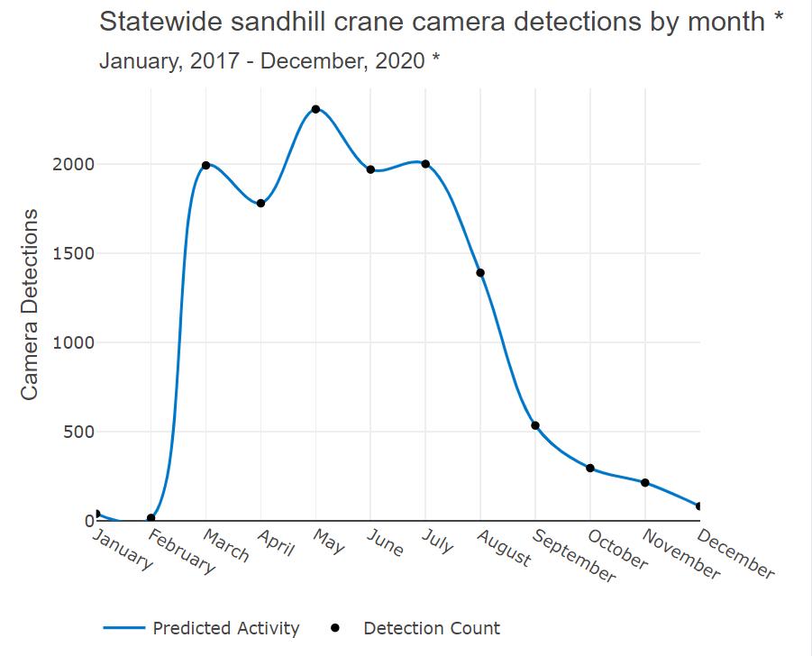 Activity by Month_Sandhill Crane_0